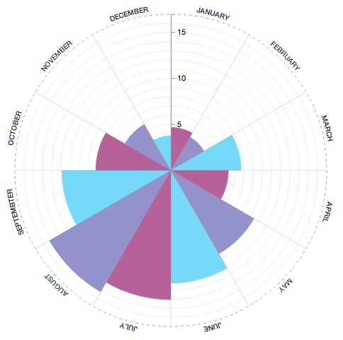 Peter Cook | Radial Bar Chart Component for D3